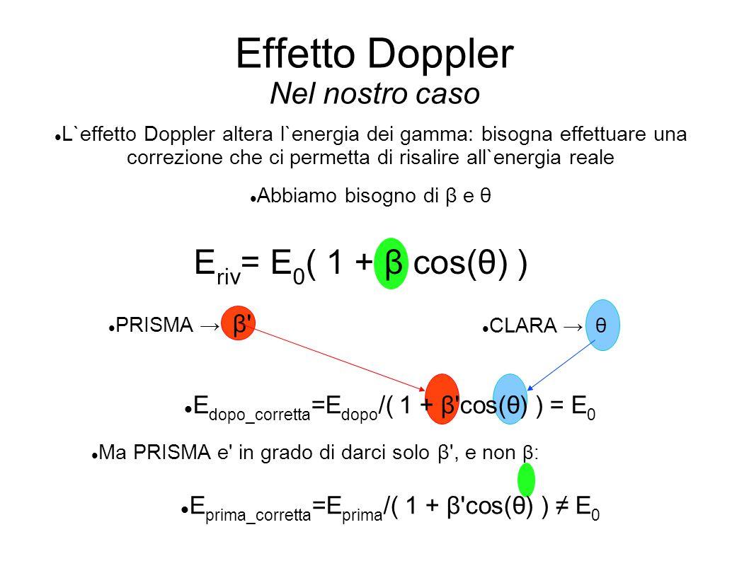 Effetto Doppler Nel nostro caso L`effetto Doppler altera l`energia dei gamma: bisogna effettuare una correzione che ci permetta di risalire all`energi