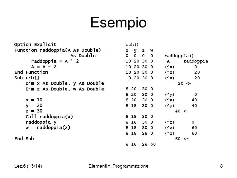 Lez.6 (13/14)Elementi di Programmazione8 Esempio Option Explicit Function raddoppia(A As Double) _ As Double raddoppia = A * 2 A = A - 2 End Function Sub rch() Dim x As Double, y As Double Dim z As Double, w As Double x = 10 y = 20 z = 30 Call raddoppia(x) raddoppia y w = raddoppia(z) End Sub rch() x y z w 0 0 0 0 raddoppia() 10 20 30 0 A raddoppia 10 20 30 0 (^x) 0 10 20 30 0 (^x) 20 8 20 30 0 (^x) 20 20 <- 8 20 30 0 8 20 30 0 (^y) 0 8 20 30 0 (^y) 40 8 18 30 0 (^y) 40 40 <- 8 18 30 0 8 18 30 0 (^z) 0 8 18 30 0 (^z) 60 8 18 28 0 (^z) 60 60 <- 8 18 28 60