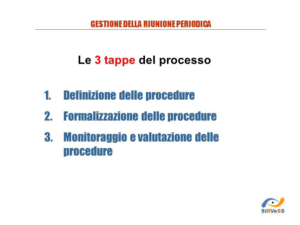 1.Definizione delle procedure 2.Formalizzazione delle procedure 3.Monitoraggio e valutazione delle procedure Le 3 tappe del processo GESTIONE DELLA RI