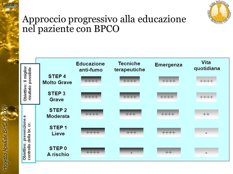 Approccio progressivo alla educazione nel paziente con BPCO Emergenza STEP 4 Molto Grave STEP 3 Grave STEP 2 Moderata STEP 1 Lieve STEP 0 A rischio ++++ ++ ++++ +++ ++++ -- - ++ ++++ Educazione anti-fumo Tecniche terapeutiche Vita quotidiana Obiettivo: prevenzione e controllo della br.
