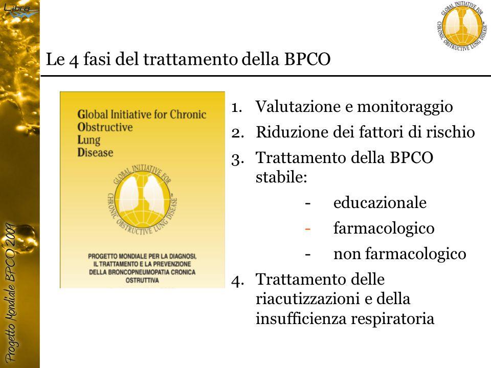 1.Valutazione e monitoraggio 2.Riduzione dei fattori di rischio 3.Trattamento della BPCO stabile:  educazionale  farmacologico  non farmacologico 4.Trattamento delle riacutizzazioni e della insufficienza respiratoria Le 4 fasi del trattamento della BPCO