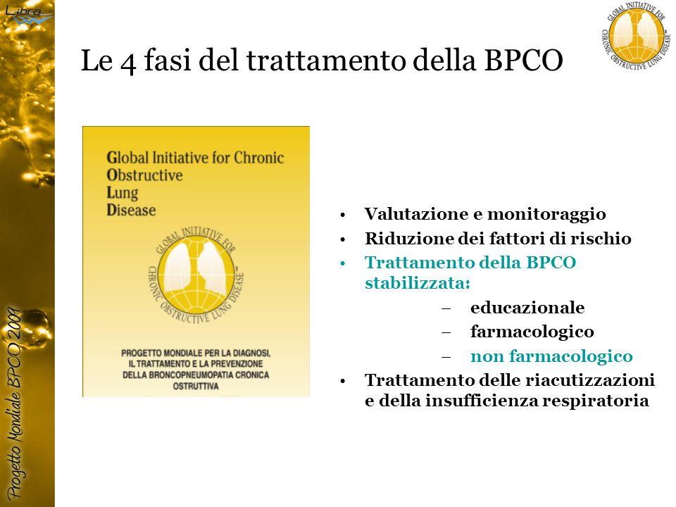 Le 4 fasi del trattamento della BPCO Valutazione e monitoraggio Riduzione dei fattori di rischio Trattamento della BPCO stabilizzata: – educazionale – farmacologico – non farmacologico Trattamento delle riacutizzazioni e della insufficienza respiratoria