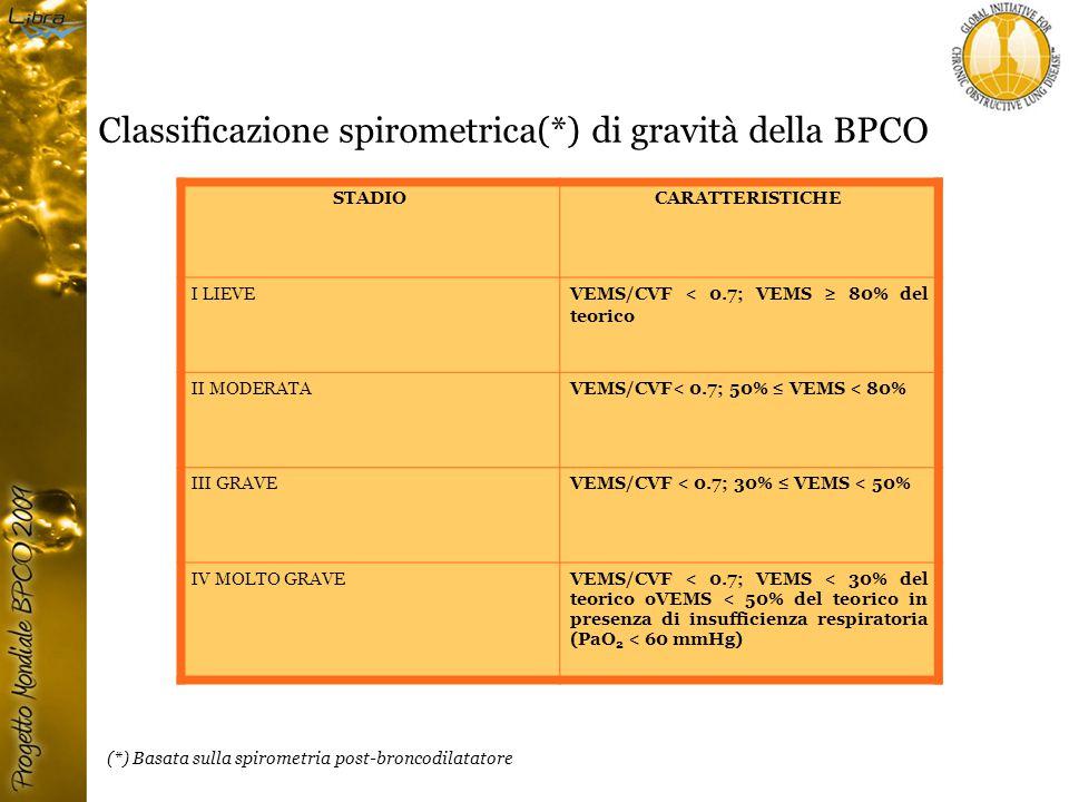 (*) Basata sulla spirometria post-broncodilatatore Classificazione spirometrica(*) di gravità della BPCO STADIOCARATTERISTICHE I LIEVEVEMS/CVF < 0.7; VEMS ≥ 80% del teorico II MODERATA VEMS/CVF< 0.7; 50% ≤ VEMS < 80% III GRAVE VEMS/CVF < 0.7; 30% ≤ VEMS < 50% IV MOLTO GRAVE VEMS/CVF < 0.7; VEMS < 30% del teorico oVEMS < 50% del teorico in presenza di insufficienza respiratoria (PaO 2 < 60 mmHg)