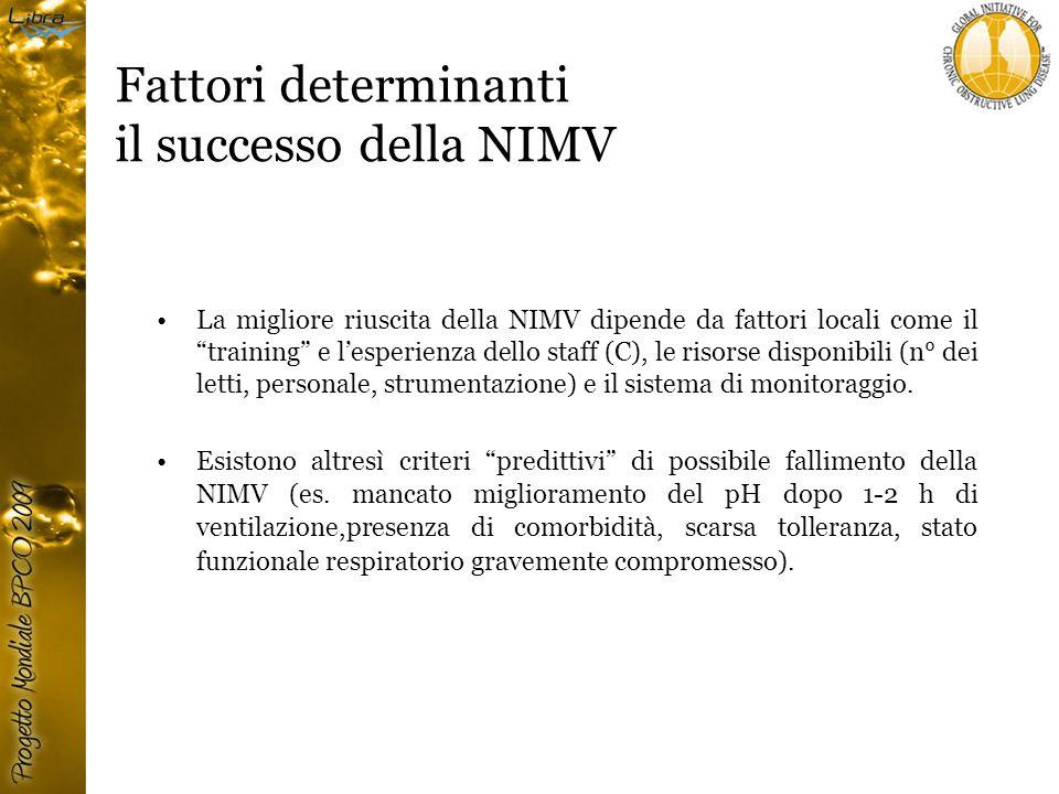 Fattori determinanti il successo della NIMV La migliore riuscita della NIMV dipende da fattori locali come il training e l'esperienza dello staff (C), le risorse disponibili (n° dei letti, personale, strumentazione) e il sistema di monitoraggio.