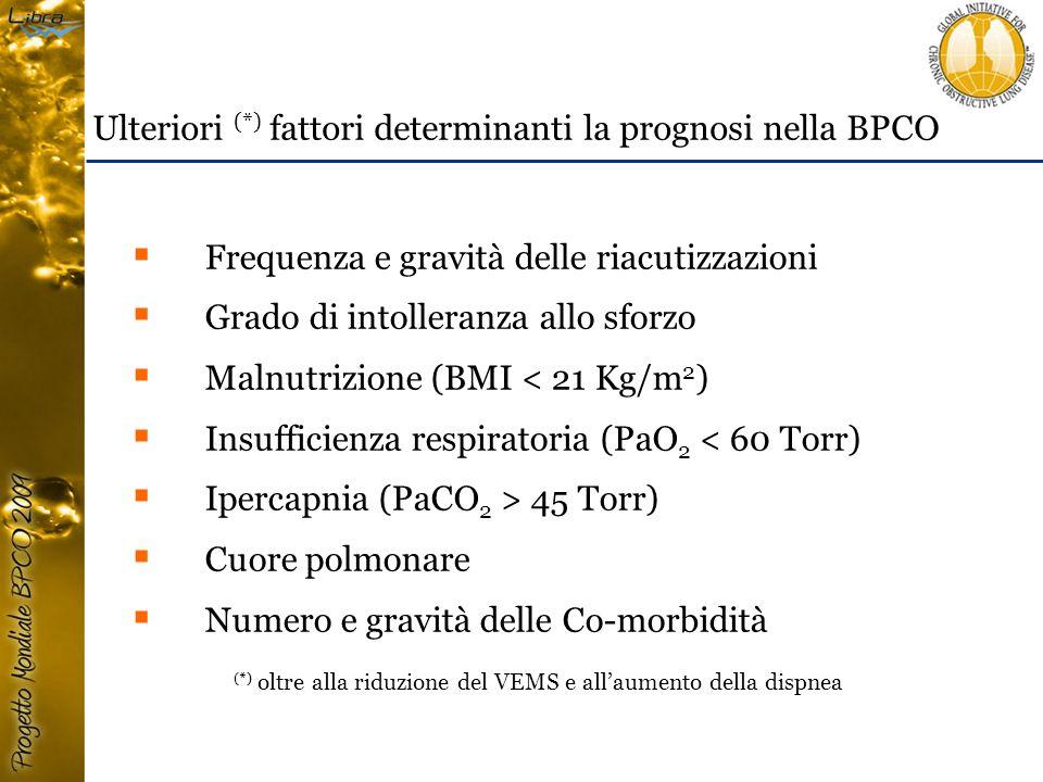  Frequenza e gravità delle riacutizzazioni  Grado di intolleranza allo sforzo  Malnutrizione (BMI < 21 Kg/m 2 )  Insufficienza respiratoria (PaO 2 < 60 Torr)  Ipercapnia (PaCO 2 > 45 Torr)  Cuore polmonare  Numero e gravità delle Co-morbidità Ulteriori (*) fattori determinanti la prognosi nella BPCO (*) oltre alla riduzione del VEMS e all'aumento della dispnea