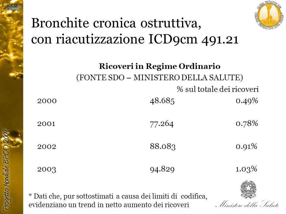 Bronchite cronica ostruttiva, con riacutizzazione ICD9cm 491.21 Ricoveri in Regime Ordinario (FONTE SDO – MINISTERO DELLA SALUTE) % sul totale dei ricoveri 2000 48.685 0.49% 2001 77.264 0.78% 2002 88.083 0.91% 2003 94.829 1.03% * Dati che, pur sottostimati a causa dei limiti di codifica, evidenziano un trend in netto aumento dei ricoveri