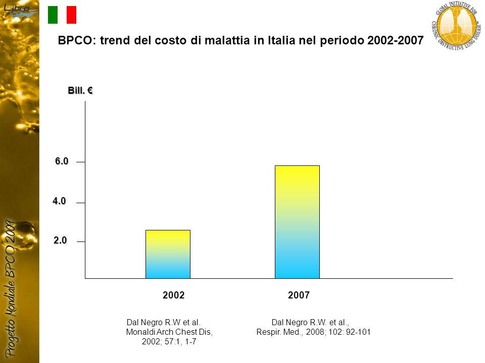 2002 2007 4.0 2.0 Bill.€ 6.0 Dal Negro R.W et al.