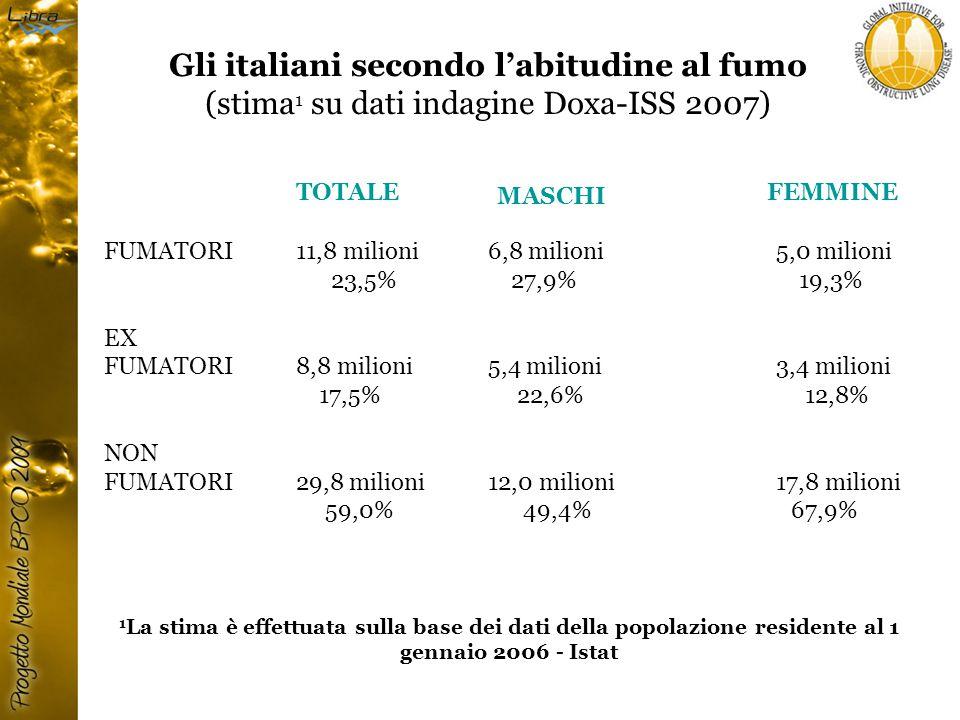 Gli italiani secondo l'abitudine al fumo (stima 1 su dati indagine Doxa-ISS 2007) MASCHI FEMMINE TOTALE 1 La stima è effettuata sulla base dei dati della popolazione residente al 1 gennaio 2006 - Istat FUMATORI 11,8 milioni6,8 milioni5,0 milioni 23,5% 27,9% 19,3% EX FUMATORI8,8 milioni5,4 milioni3,4 milioni 17,5% 22,6% 12,8% NON FUMATORI29,8 milioni12,0 milioni17,8 milioni 59,0% 49,4% 67,9%