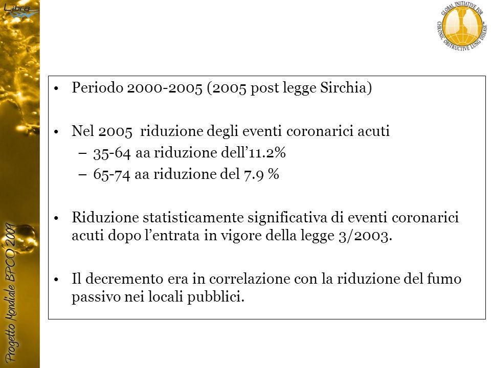 Periodo 2000-2005 (2005 post legge Sirchia) Nel 2005 riduzione degli eventi coronarici acuti –35-64 aa riduzione dell'11.2% –65-74 aa riduzione del 7.9 % Riduzione statisticamente significativa di eventi coronarici acuti dopo l'entrata in vigore della legge 3/2003.