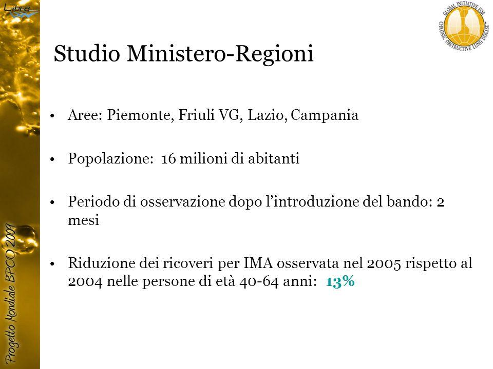 Studio Ministero-Regioni Aree: Piemonte, Friuli VG, Lazio, Campania Popolazione: 16 milioni di abitanti Periodo di osservazione dopo l'introduzione del bando: 2 mesi Riduzione dei ricoveri per IMA osservata nel 2005 rispetto al 2004 nelle persone di età 40-64 anni: 13%