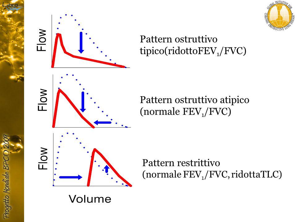 Pattern ostruttivo tipico(ridottoFEV 1 /FVC) Pattern ostruttivo atipico (normale FEV 1 /FVC) Pattern restrittivo (normale FEV 1 /FVC, ridottaTLC)