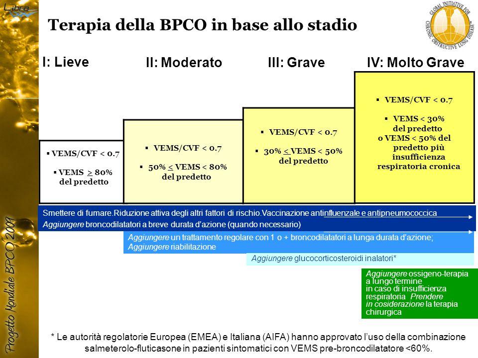 IV: Molto Grave III: Grave II: Moderato I: Lieve  VEMS/CVF < 0.7  VEMS > 80% del predetto  VEMS/CVF < 0.7  50% < VEMS < 80% del predetto  VEMS/CVF < 0.7  30% < VEMS < 50% del predetto  VEMS/CVF < 0.7  VEMS < 30% del predetto o VEMS < 50% del predetto più insufficienza respiratoria cronica Aggiungere un trattamento regolare con 1 o + broncodilatatori a lunga durata d'azione; Aggiungere riabilitazione Aggiungere glucocorticosteroidi inalatori* Smettere di fumare.Riduzione attiva degli altri fattori di rischio.Vaccinazione antinfluenzale e antipneumococcica Aggiungere broncodilatatori a breve durata d'azione (quando necessario) Aggiungere ossigeno-terapia a lungo termine in caso di insufficienza respiratoria Prendere in cosiderazione la terapia chirurgica Terapia della BPCO in base allo stadio * Le autorità regolatorie Europea (EMEA) e Italiana (AIFA) hanno approvato l'uso della combinazione salmeterolo-fluticasone in pazienti sintomatici con VEMS pre-broncodilatatore <60%.