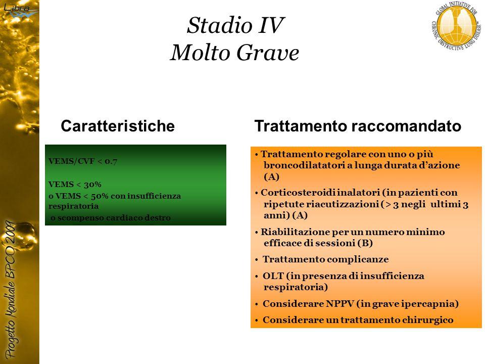 Stadio IV Molto Grave VEMS/CVF < 0.7 VEMS < 30% o VEMS < 50% con insufficienza respiratoria o scompenso cardiaco destro CaratteristicheTrattamento raccomandato Trattamento regolare con uno o più broncodilatatori a lunga durata d'azione (A) Corticosteroidi inalatori (in pazienti con ripetute riacutizzazioni (> 3 negli ultimi 3 anni) (A) Riabilitazione per un numero minimo efficace di sessioni (B) Trattamento complicanze OLT (in presenza di insufficienza respiratoria) Considerare NPPV (in grave ipercapnia) Considerare un trattamento chirurgico