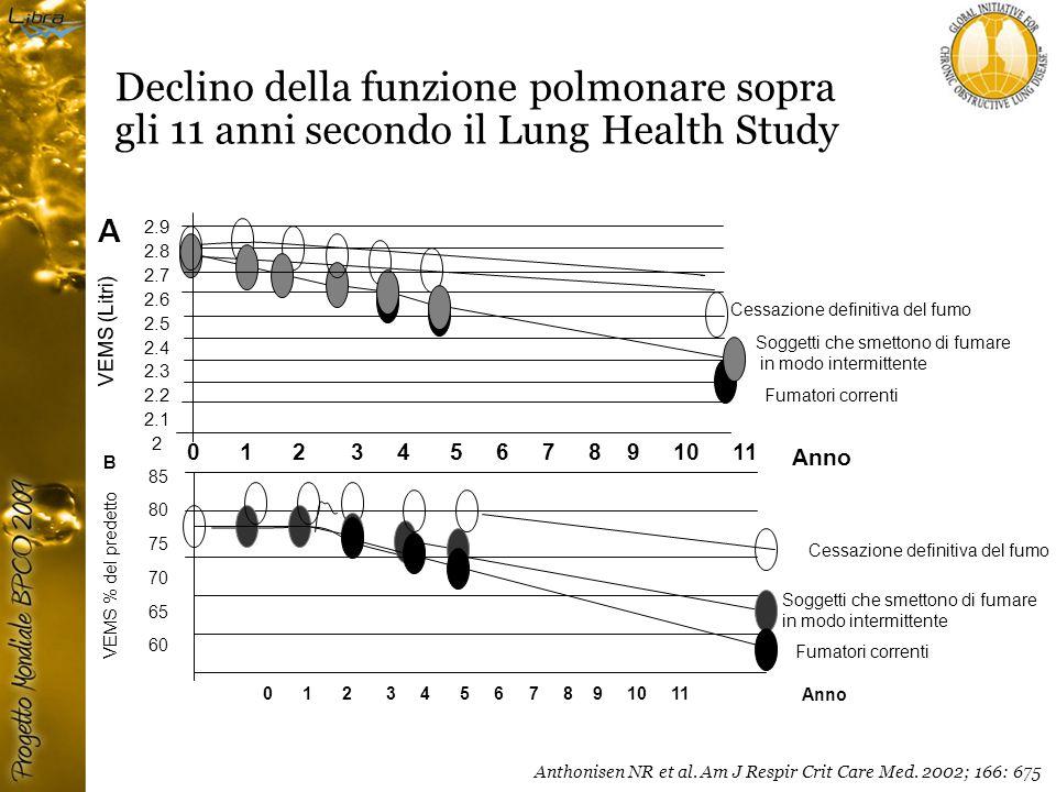 Declino della funzione polmonare sopra gli 11 anni secondo il Lung Health Study B Anno Fumatori correnti Cessazione definitiva del fumo Soggetti che smettono di fumare in modo intermittente VEMS % del predetto 85 80 75 70 65 60 0 1 2 3 4 5 6 7 8 9 10 11 Anthonisen NR et al.