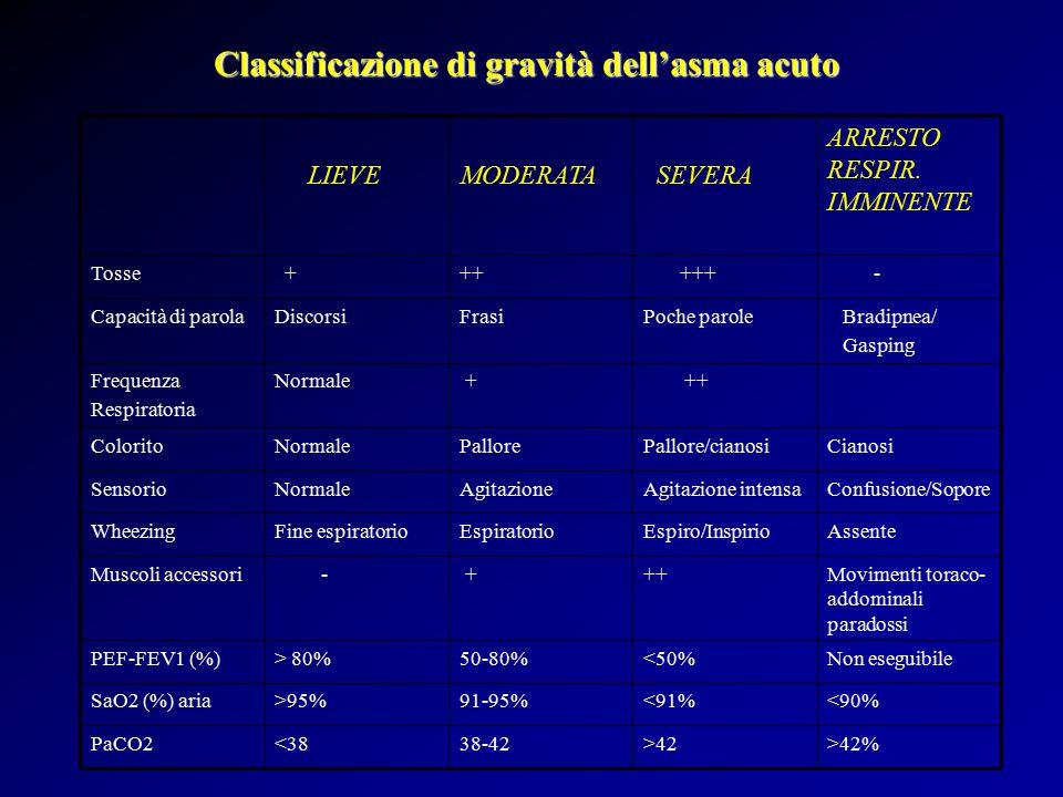 Classificazione di gravità dell'asma acuto >42%>4238-42<38PaCO2 <90%<91%91-95%>95%SaO2 (%) aria Non eseguibile<50%50-80%> 80%PEF-FEV1 (%) Movimenti toraco- addominali paradossi ++ + -Muscoli accessori AssenteEspiro/InspirioEspiratorioFine espiratorioWheezing Confusione/SoporeAgitazione intensaAgitazioneNormaleSensorio CianosiPallore/cianosiPalloreNormaleColorito ++ +NormaleFrequenza Respiratoria Bradipnea/ Gasping Poche paroleFrasiDiscorsiCapacità di parola - +++++ +Tosse ARRESTO RESPIR.