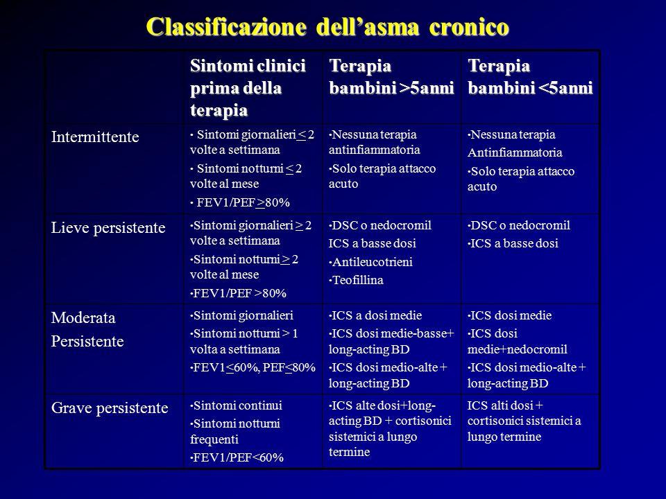 Classificazione dell'asma cronico ICS alti dosi + cortisonici sistemici a lungo termine ICS alte dosi+long- acting BD + cortisonici sistemici a lungo termine Sintomi continui Sintomi notturni frequenti FEV1/PEF<60% Grave persistente ICS dosi medie ICS dosi medie+nedocromil ICS dosi medio-alte + long-acting BD ICS a dosi medie ICS dosi medie-basse+ long-acting BD ICS dosi medio-alte + long-acting BD Sintomi giornalieri Sintomi notturni > 1 volta a settimana FEV1<60%, PEF<80% Moderata Persistente DSC o nedocromil ICS a basse dosi DSC o nedocromil ICS a basse dosi Antileucotrieni Teofillina Sintomi giornalieri > 2 volte a settimana Sintomi notturni > 2 volte al mese FEV1/PEF >80% Lieve persistente Nessuna terapia Antinfiammatoria Solo terapia attacco acuto Nessuna terapia antinfiammatoria Solo terapia attacco acuto Sintomi giornalieri < 2 volte a settimana Sintomi notturni < 2 volte al mese FEV1/PEF >80% Intermittente Terapia bambini <5anni Terapia bambini >5anni Sintomi clinici prima della terapia