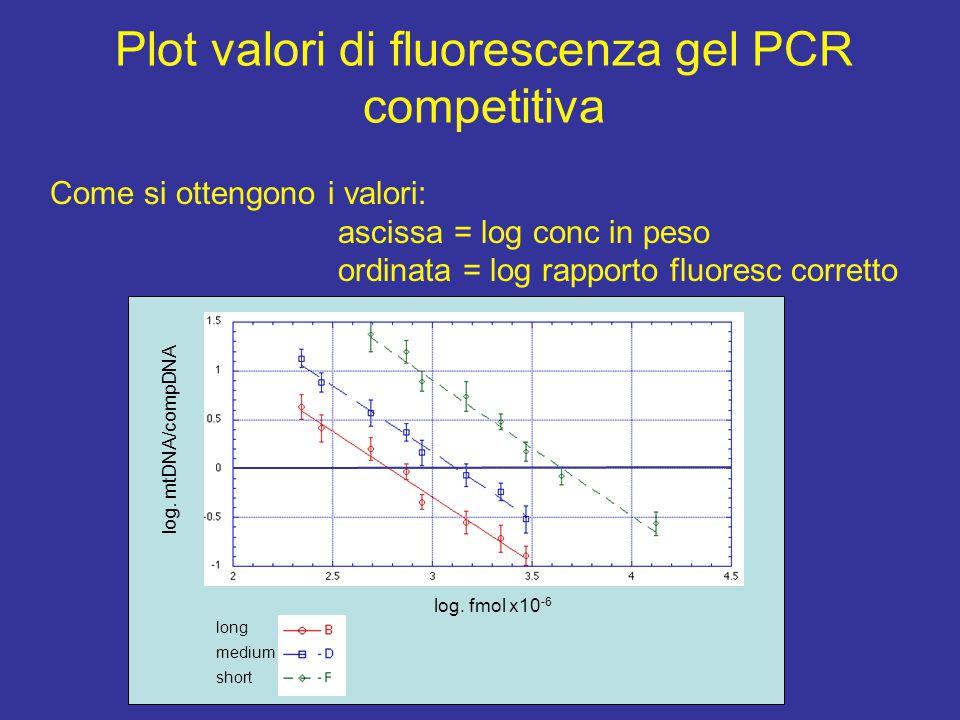 gel di PCR competitiva II caso Campione - III Campione - I Campione - II 200 bp 3 6 9 18 27 48 3 9 18 24 30 36 9 18 27 36 48 60 compDNA mtDNA compDNA mtDNA compDNA mtDNA compDNA dilut.