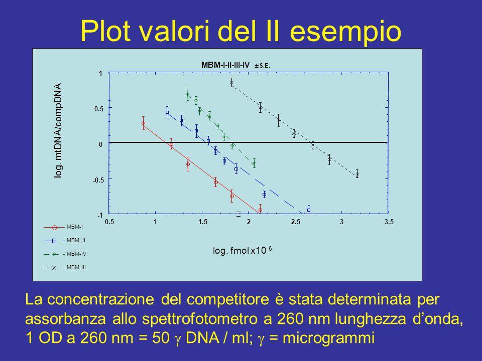 Plot valori del II esempio La concentrazione del competitore è stata determinata per assorbanza allo spettrofotometro a 260 nm lunghezza d'onda, 1 OD a 260 nm = 50  DNA / ml;  = microgrammi