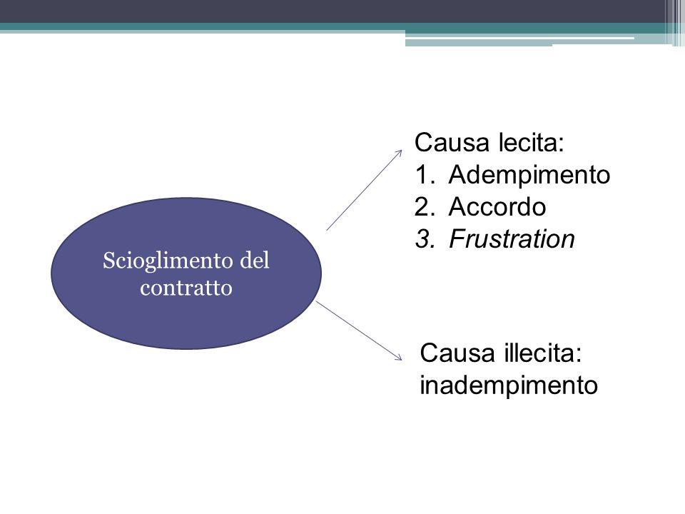 Discharge by agreement L'estinzione del contract può avvenire o a causa di una clausola inserita nel contract, con la quale le parti hanno previsto ipotesi di estinzione del contract, o attraverso un autonomo contract estintivo.