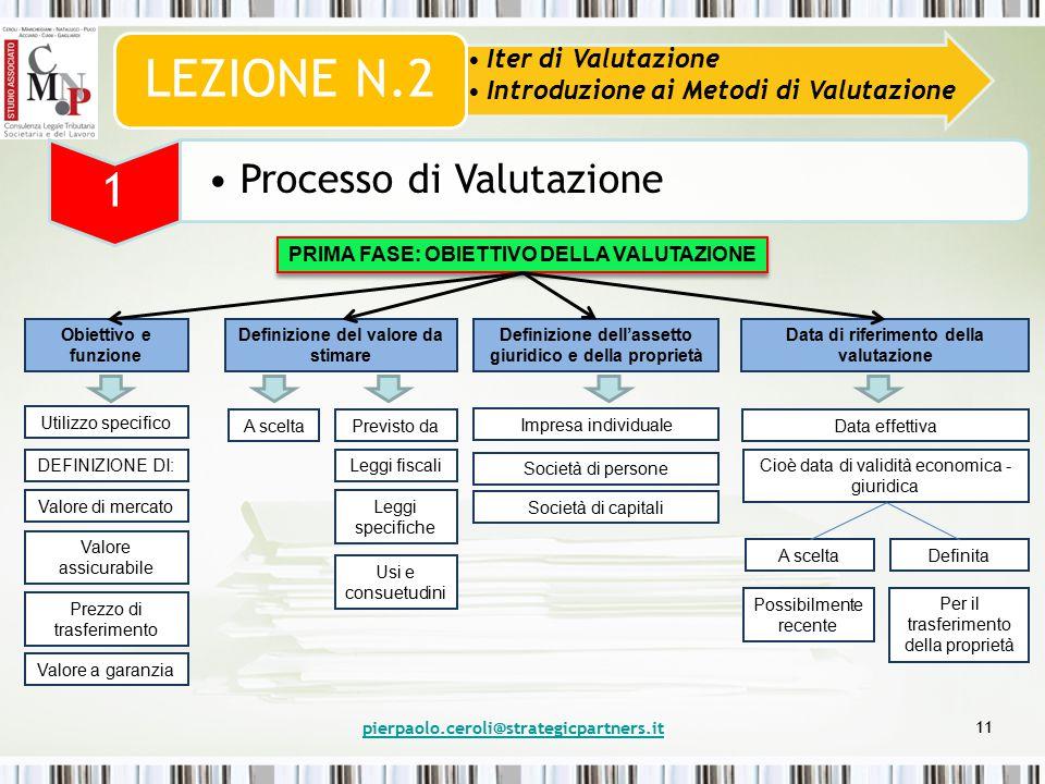 pierpaolo.ceroli@strategicpartners.it 11 Iter di Valutazione Introduzione ai Metodi di Valutazione LEZIONE N.2 1 Processo di Valutazione PRIMA FASE: OBIETTIVO DELLA VALUTAZIONE Obiettivo e funzione Utilizzo specifico DEFINIZIONE DI: Valore di mercato Valore assicurabile Prezzo di trasferimento Valore a garanzia Definizione del valore da stimare A sceltaPrevisto da Leggi fiscali Leggi specifiche Usi e consuetudini Definizione dell'assetto giuridico e della proprietà Impresa individuale Società di persone Società di capitali Data di riferimento della valutazione Data effettiva Cioè data di validità economica - giuridica A scelta Definita Possibilmente recente Per il trasferimento della proprietà