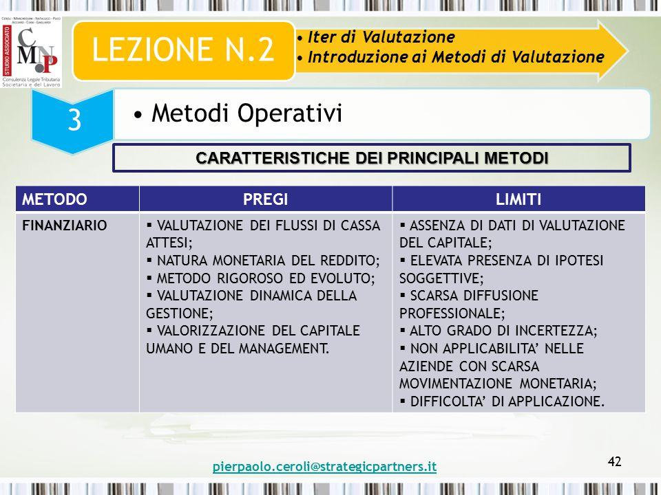 pierpaolo.ceroli@strategicpartners.it 42 Iter di Valutazione Introduzione ai Metodi di Valutazione LEZIONE N.2 3 Metodi Operativi METODOPREGILIMITI FINANZIARIO  VALUTAZIONE DEI FLUSSI DI CASSA ATTESI;  NATURA MONETARIA DEL REDDITO;  METODO RIGOROSO ED EVOLUTO;  VALUTAZIONE DINAMICA DELLA GESTIONE;  VALORIZZAZIONE DEL CAPITALE UMANO E DEL MANAGEMENT.