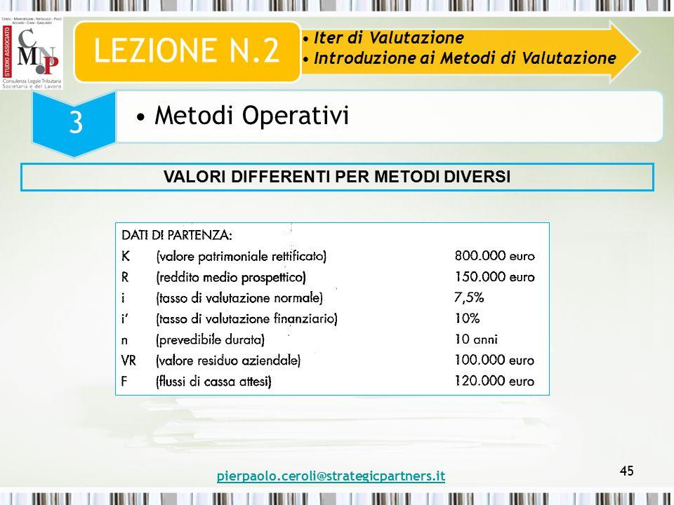pierpaolo.ceroli@strategicpartners.it 45 Iter di Valutazione Introduzione ai Metodi di Valutazione LEZIONE N.2 3 Metodi Operativi VALORI DIFFERENTI PER METODI DIVERSI