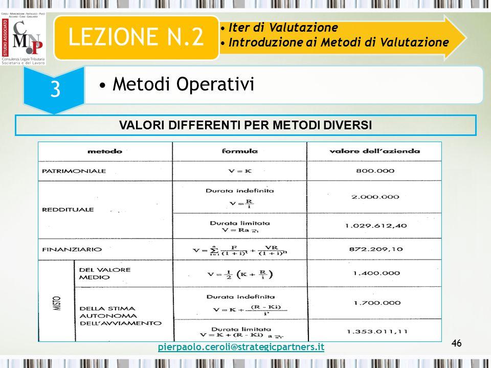 pierpaolo.ceroli@strategicpartners.it 46 Iter di Valutazione Introduzione ai Metodi di Valutazione LEZIONE N.2 3 Metodi Operativi VALORI DIFFERENTI PER METODI DIVERSI