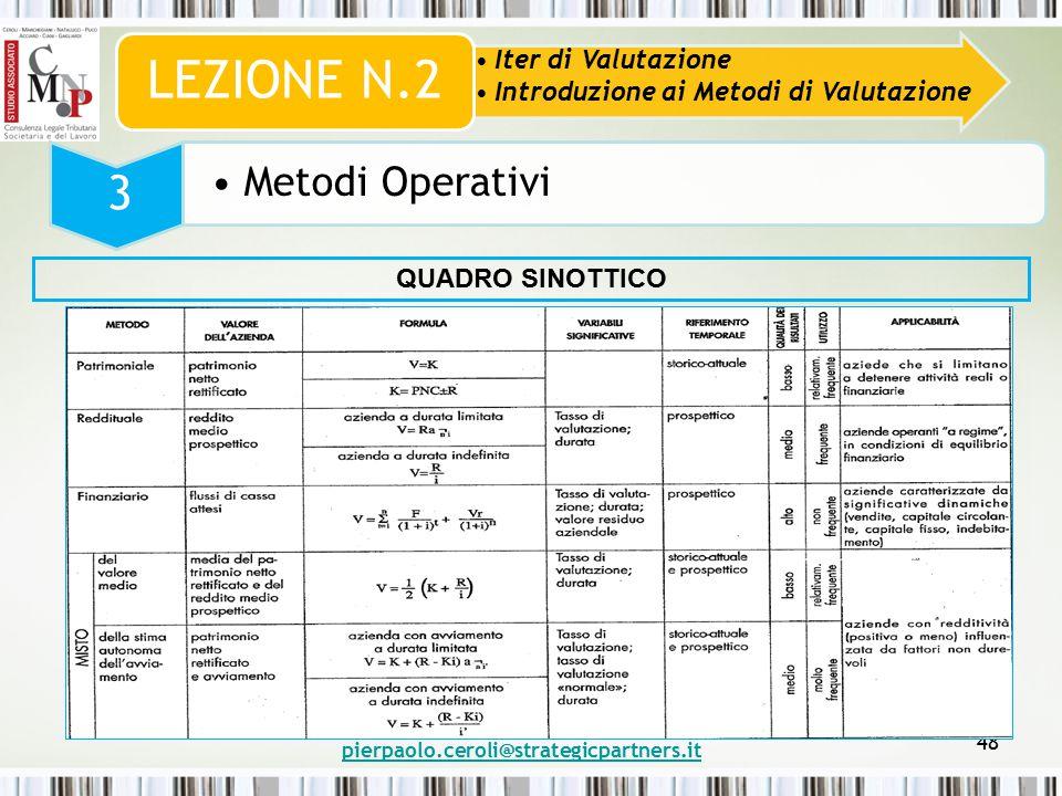 pierpaolo.ceroli@strategicpartners.it 48 Iter di Valutazione Introduzione ai Metodi di Valutazione LEZIONE N.2 3 Metodi Operativi QUADRO SINOTTICO