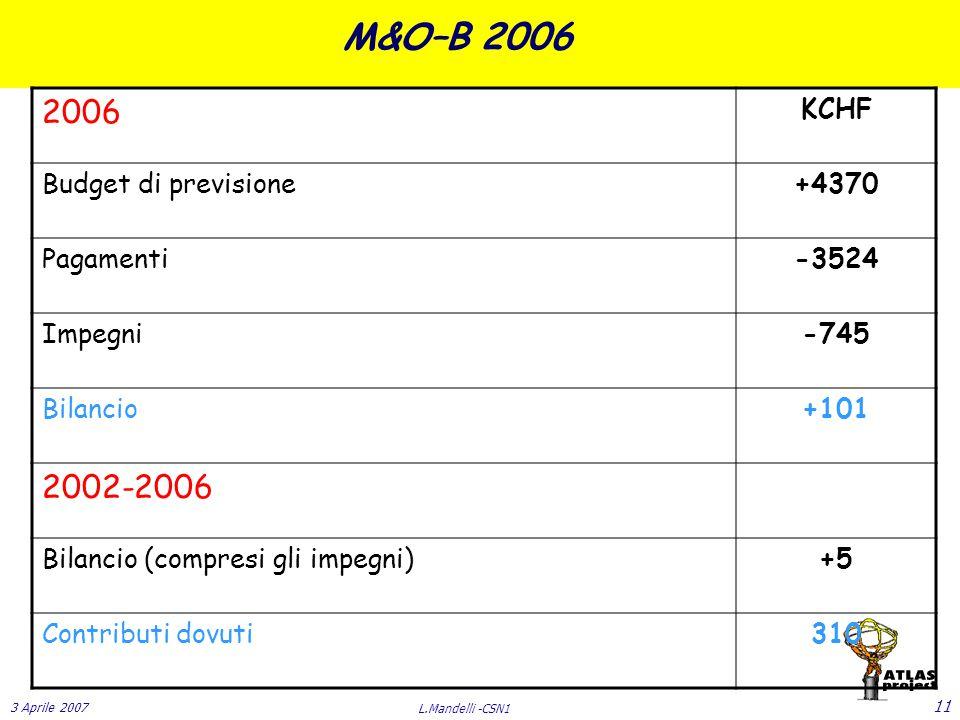 3 Aprile 2007 L.Mandelli -CSN1 11 M&O–B 2006 2006 KCHF Budget di previsione+4370 Pagamenti-3524 Impegni-745 Bilancio+101 2002-2006 Bilancio (compresi gli impegni)+5 Contributi dovuti310