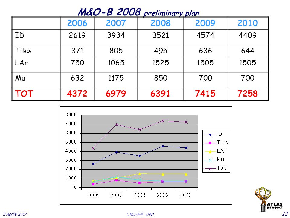 3 Aprile 2007 L.Mandelli -CSN1 12 M&O-B 2008 preliminary plan 20062007200820092010 ID26193934352145744409 Tiles371805495636644 LAr750106515251505 Mu6321175850700 TOT43726979639174157258