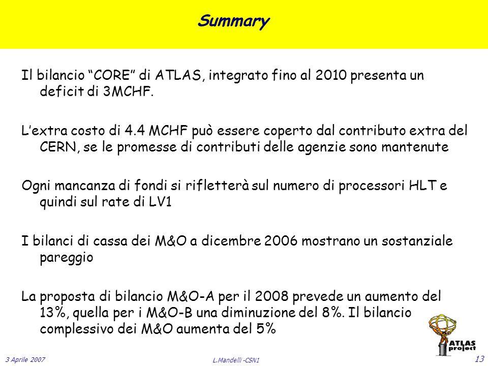 3 Aprile 2007 L.Mandelli -CSN1 13 Summary Il bilancio CORE di ATLAS, integrato fino al 2010 presenta un deficit di 3MCHF.