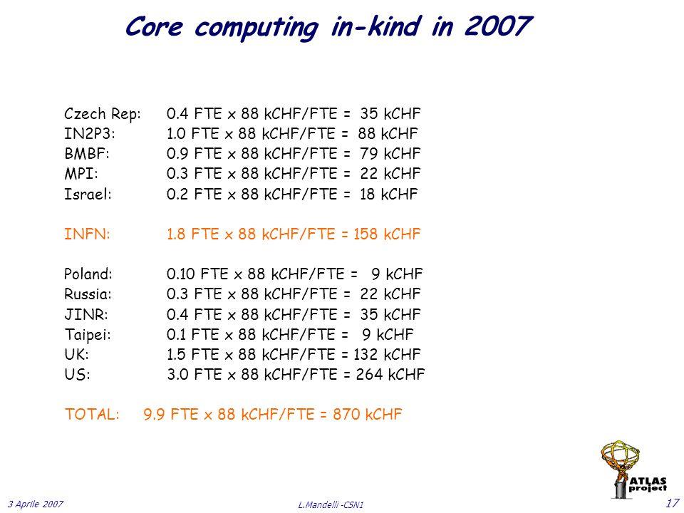 3 Aprile 2007 L.Mandelli -CSN1 17 Core computing in-kind in 2007 Czech Rep:0.4 FTE x 88 kCHF/FTE = 35 kCHF IN2P3:1.0 FTE x 88 kCHF/FTE = 88 kCHF BMBF:0.9 FTE x 88 kCHF/FTE = 79 kCHF MPI:0.3 FTE x 88 kCHF/FTE = 22 kCHF Israel:0.2 FTE x 88 kCHF/FTE = 18 kCHF INFN:1.8 FTE x 88 kCHF/FTE = 158 kCHF Poland:0.10 FTE x 88 kCHF/FTE = 9 kCHF Russia:0.3 FTE x 88 kCHF/FTE = 22 kCHF JINR:0.4 FTE x 88 kCHF/FTE = 35 kCHF Taipei:0.1 FTE x 88 kCHF/FTE = 9 kCHF UK:1.5 FTE x 88 kCHF/FTE = 132 kCHF US:3.0 FTE x 88 kCHF/FTE = 264 kCHF TOTAL: 9.9 FTE x 88 kCHF/FTE = 870 kCHF