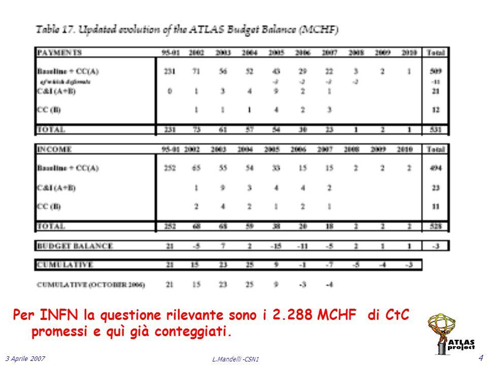 3 Aprile 2007 L.Mandelli -CSN1 4 Per INFN la questione rilevante sono i 2.288 MCHF di CtC promessi e quì già conteggiati.