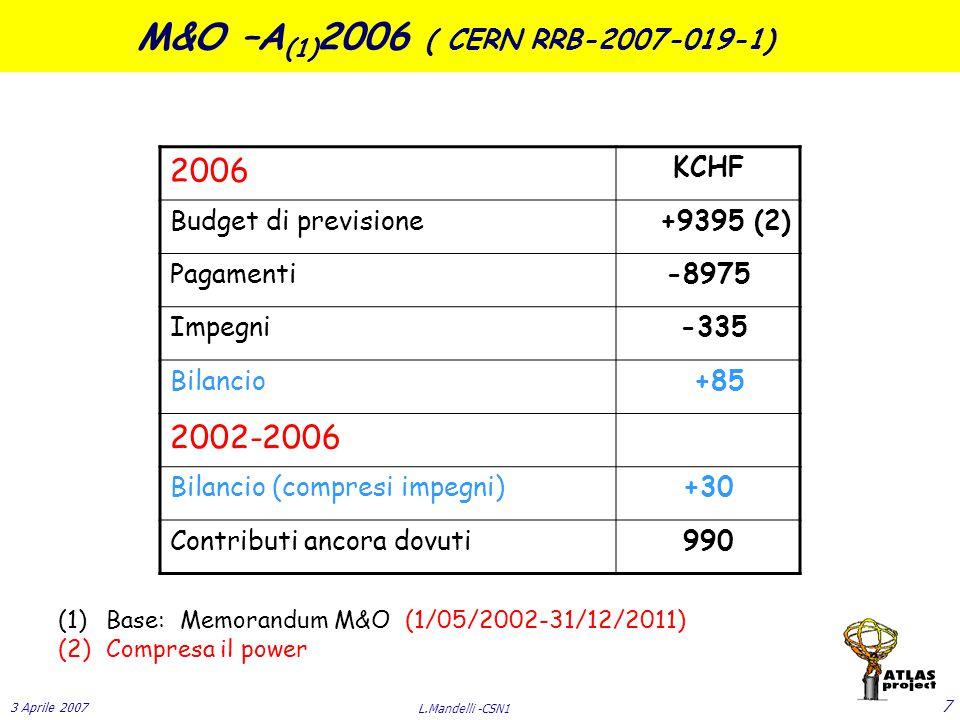3 Aprile 2007 L.Mandelli -CSN1 7 (1)Base: Memorandum M&O (1/05/2002-31/12/2011) (2)Compresa il power M&O –A (1) 2006 ( CERN RRB-2007-019-1) 2006 KCHF Budget di previsione +9395 (2) Pagamenti-8975 Impegni -335 Bilancio +85 2002-2006 Bilancio (compresi impegni)+30 Contributi ancora dovuti990