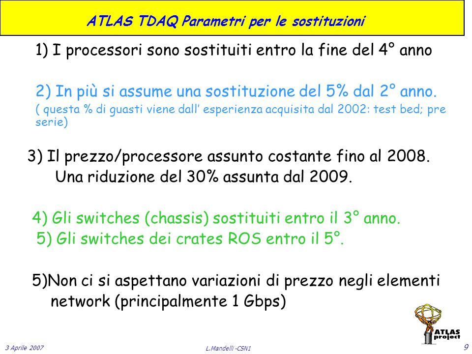 3 Aprile 2007 L.Mandelli -CSN1 9 ATLAS TDAQ Parametri per le sostituzioni 1) I processori sono sostituiti entro la fine del 4° anno 2) In più si assume una sostituzione del 5% dal 2° anno.