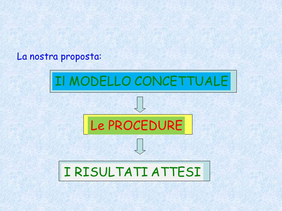 La nostra proposta: Il MODELLO CONCETTUALE Le PROCEDURE I RISULTATI ATTESI