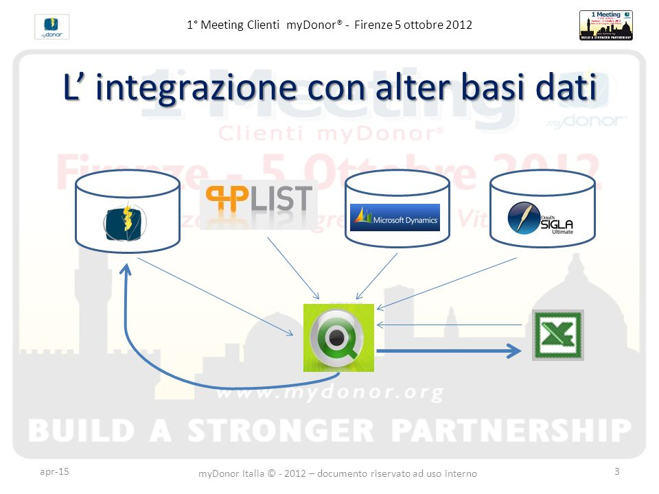 1° Meeting Clienti myDonor® - Firenze 5 ottobre 2012 L' integrazione con alter basi dati apr-15 myDonor Italia © - 2012 – documento riservato ad uso interno 3