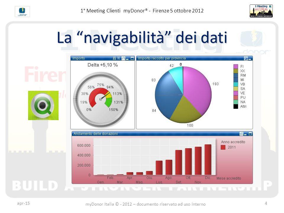 1° Meeting Clienti myDonor® - Firenze 5 ottobre 2012 La navigabilità dei dati apr-15 myDonor Italia © - 2012 – documento riservato ad uso interno 4