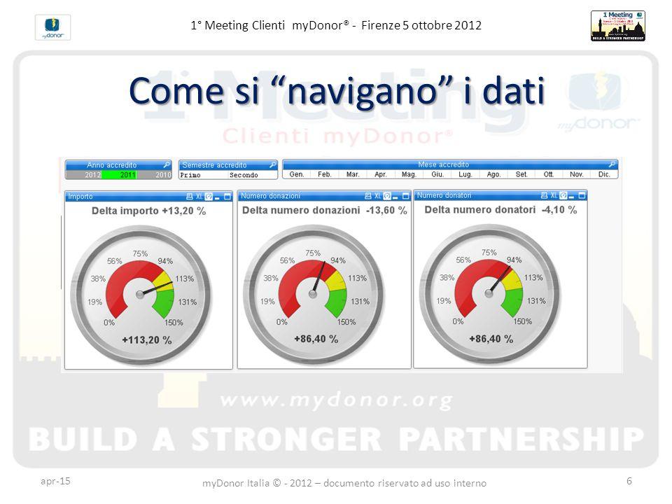 1° Meeting Clienti myDonor® - Firenze 5 ottobre 2012 Come si navigano i dati apr-15 myDonor Italia © - 2012 – documento riservato ad uso interno 6