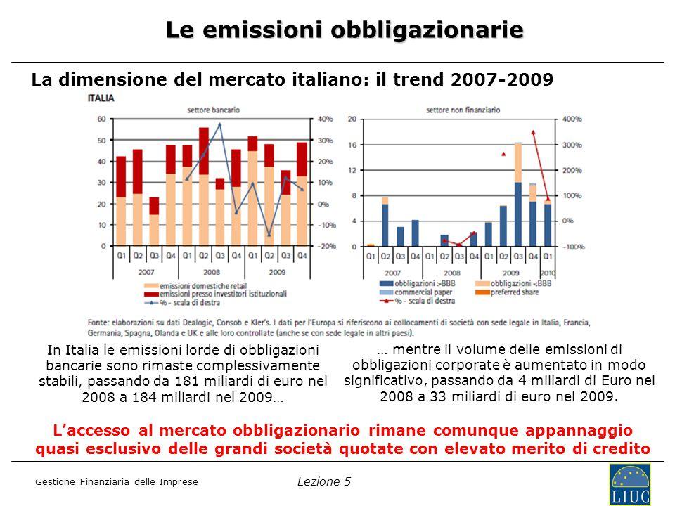 Lezione 5 Gestione Finanziaria delle Imprese La dimensione del mercato italiano: il trend 2007-2009 Le emissioni obbligazionarie In Italia le emissioni lorde di obbligazioni bancarie sono rimaste complessivamente stabili, passando da 181 miliardi di euro nel 2008 a 184 miliardi nel 2009… … mentre il volume delle emissioni di obbligazioni corporate è aumentato in modo significativo, passando da 4 miliardi di Euro nel 2008 a 33 miliardi di euro nel 2009.