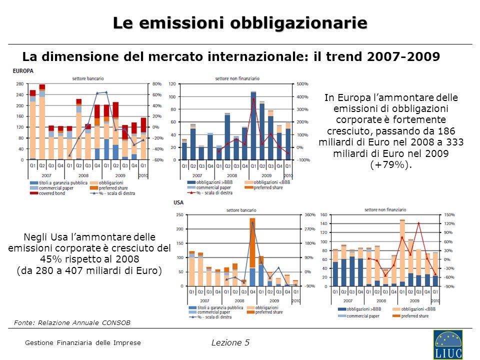 Lezione 5 Gestione Finanziaria delle Imprese La dimensione del mercato internazionale: il trend 2007-2009 Le emissioni obbligazionarie Fonte: Relazione Annuale CONSOB In Europa l'ammontare delle emissioni di obbligazioni corporate è fortemente cresciuto, passando da 186 miliardi di Euro nel 2008 a 333 miliardi di Euro nel 2009 (+79%).