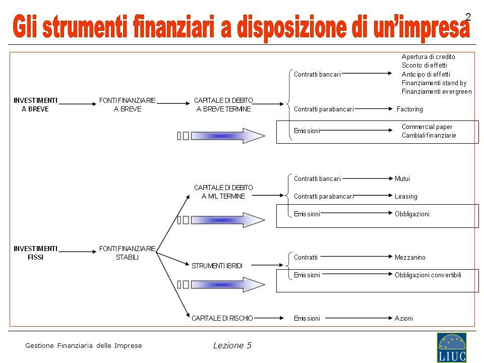 Lezione 5 Gestione Finanziaria delle Imprese 23 Il Rating Il rating esterno RISCHIO FINANZIARIO analisi dei principi contabili; politica finanziaria; redditività; indebitamento finanziario; flessibilità finanziaria.