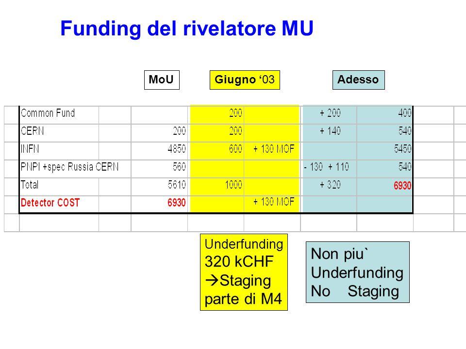 Funding del rivelatore MU Giugno '03 Underfunding 320 kCHF  Staging parte di M4 MoUAdesso Non piu` Underfunding No Staging