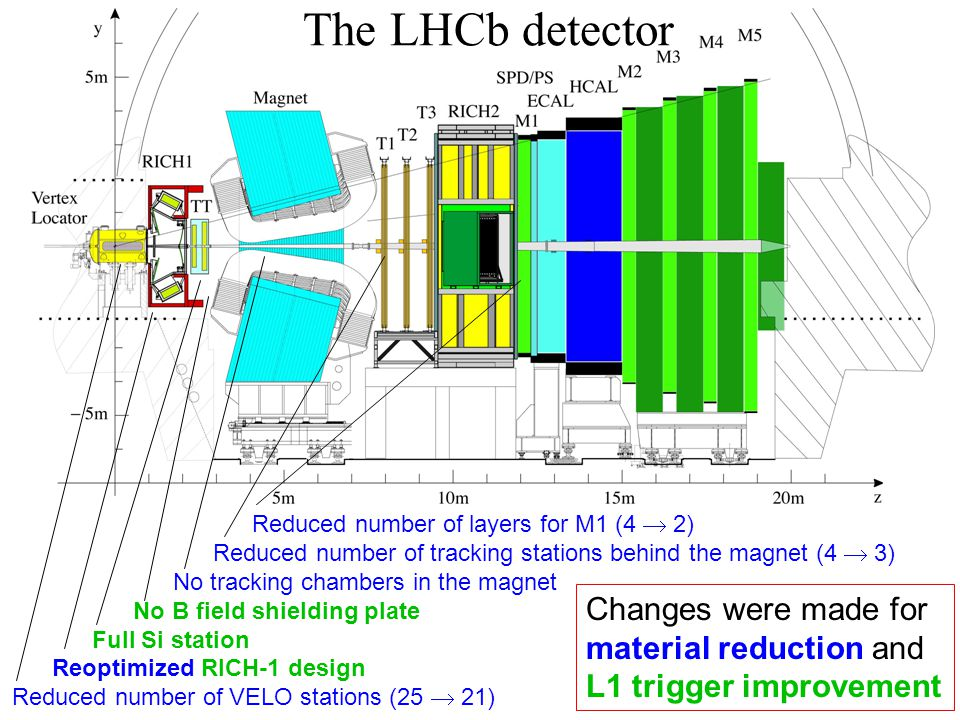 The LHCb detector Reduced number of layers for M1 (4  2) Reduced number of tracking stations behind the magnet (4  3) No tracking chambers in the magnet No B field shielding plate Full Si station Reoptimized RICH-1 design Reduced number of VELO stations (25  21) Changes were made for material reduction and L1 trigger improvement