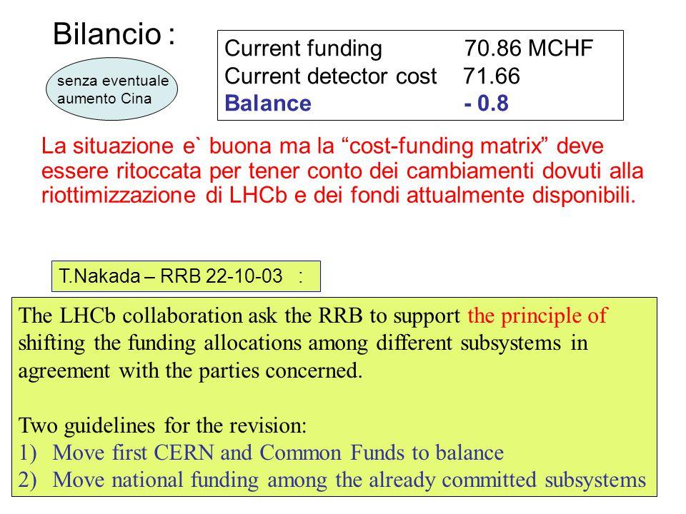 Current funding 70.86 MCHF Current detector cost 71.66 Balance - 0.8 T.Nakada – RRB 22-10-03 : Bilancio : La situazione e` buona ma la cost-funding matrix deve essere ritoccata per tener conto dei cambiamenti dovuti alla riottimizzazione di LHCb e dei fondi attualmente disponibili.