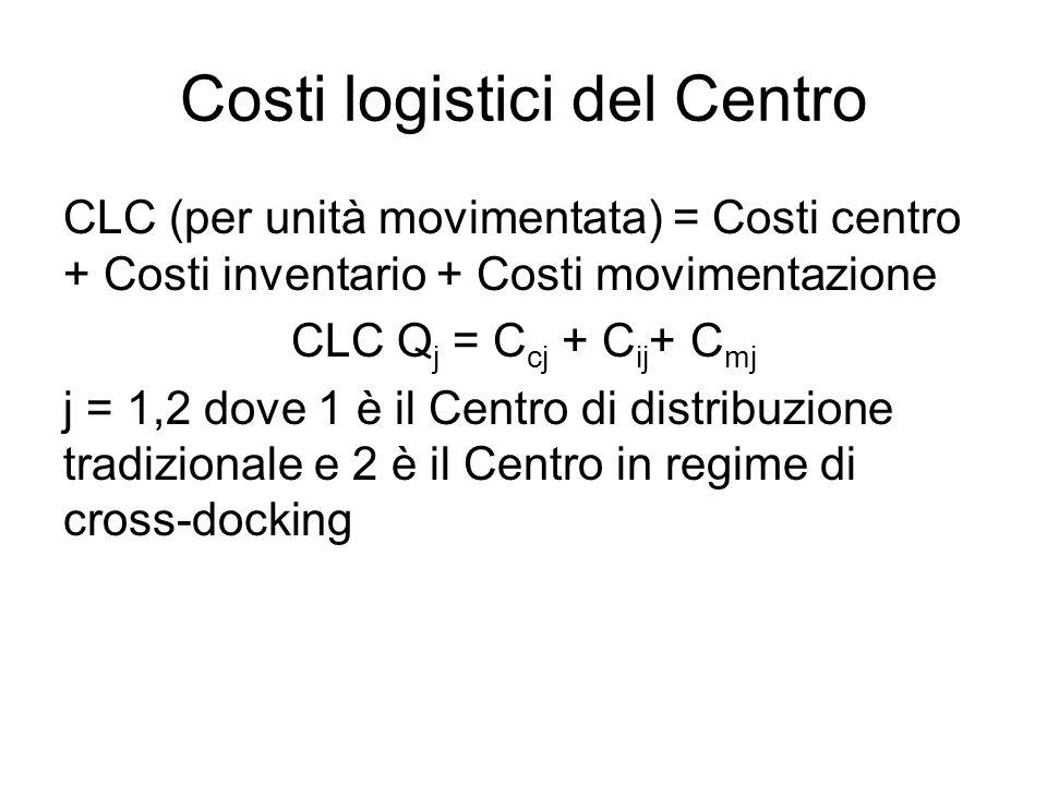 Costi logistici del Centro CLC (per unità movimentata) = Costi centro + Costi inventario + Costi movimentazione CLC Q j = C cj + C ij + C mj j = 1,2 d