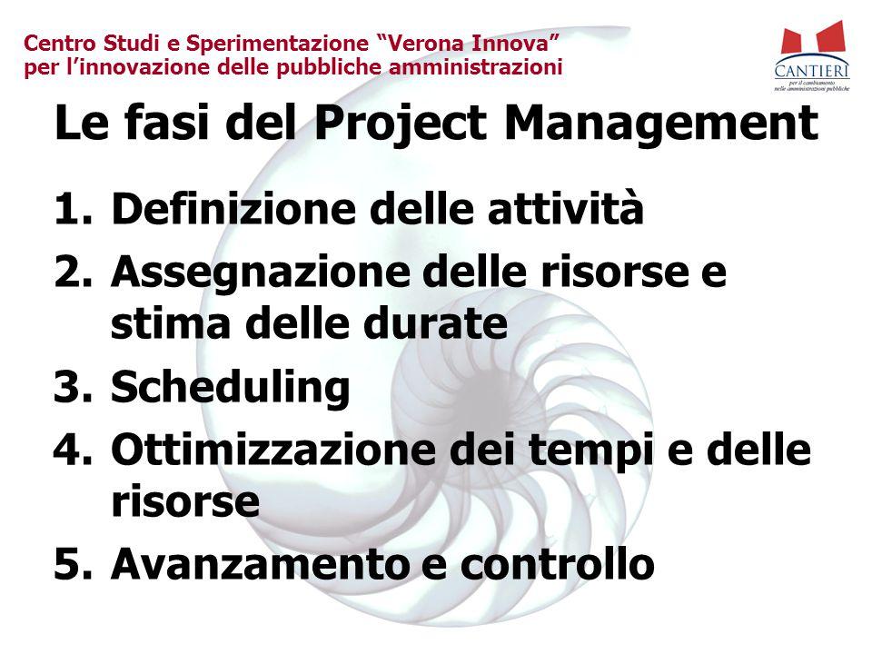"""Centro Studi e Sperimentazione """"Verona Innova"""" per l'innovazione delle pubbliche amministrazioni Le fasi del Project Management 1.Definizione delle at"""