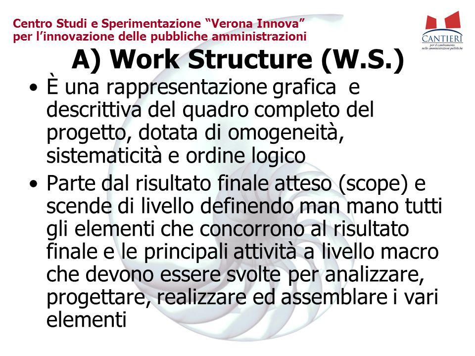 """Centro Studi e Sperimentazione """"Verona Innova"""" per l'innovazione delle pubbliche amministrazioni A) Work Structure (W.S.) È una rappresentazione grafi"""