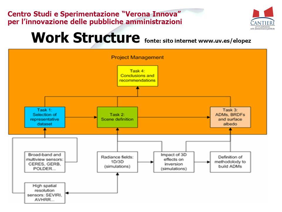"""Centro Studi e Sperimentazione """"Verona Innova"""" per l'innovazione delle pubbliche amministrazioni Work Structure fonte: sito internet www.uv.es/elopez"""