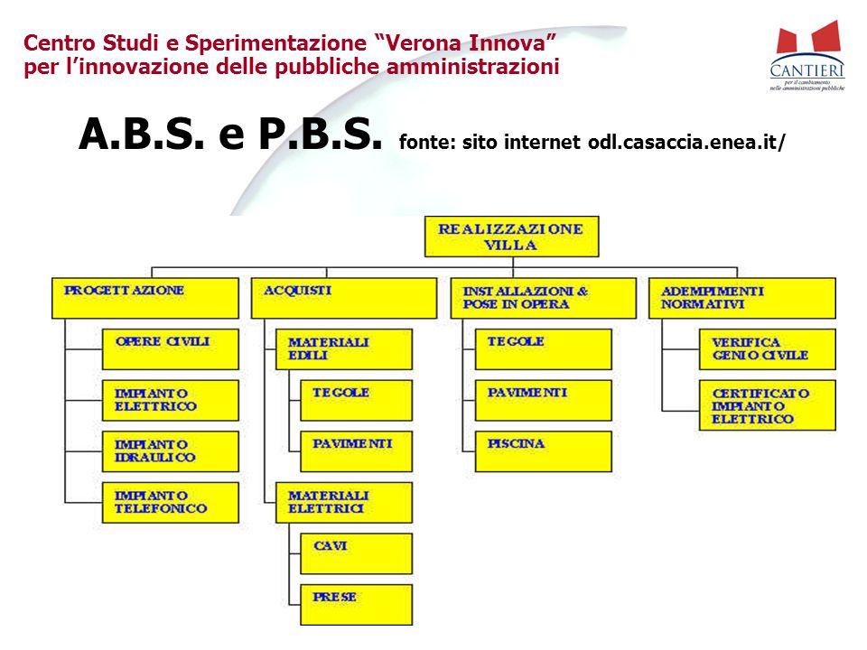 """Centro Studi e Sperimentazione """"Verona Innova"""" per l'innovazione delle pubbliche amministrazioni A.B.S. e P.B.S. fonte: sito internet odl.casaccia.ene"""